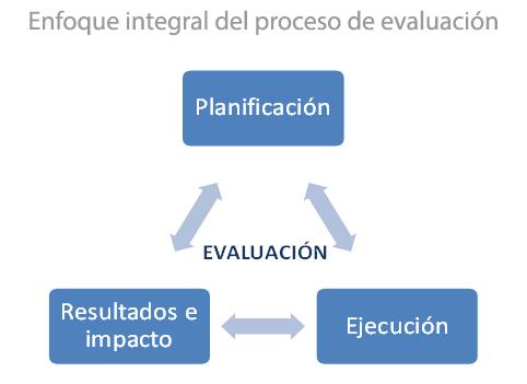 Enfoque Integral